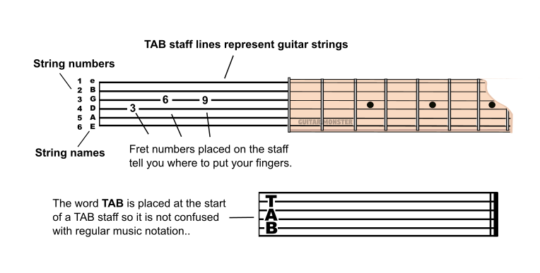 The guitar tab staff